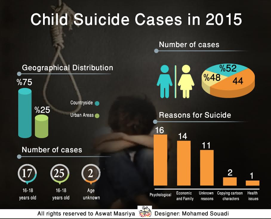 Why did 44 Egyptian children commit suicide in 2015?