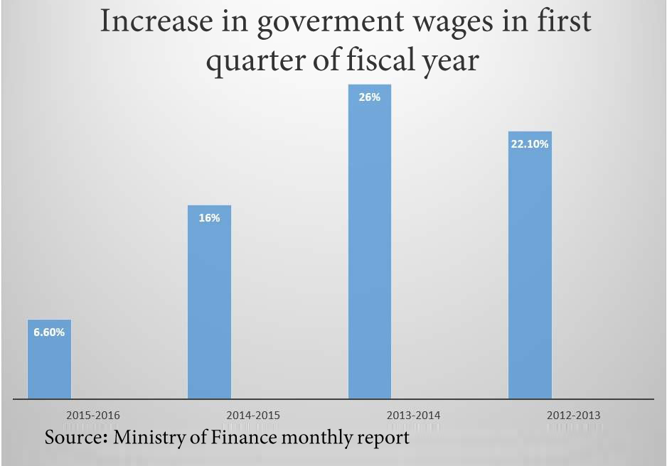Government wages see lowest increase in 3 years due to civil service law