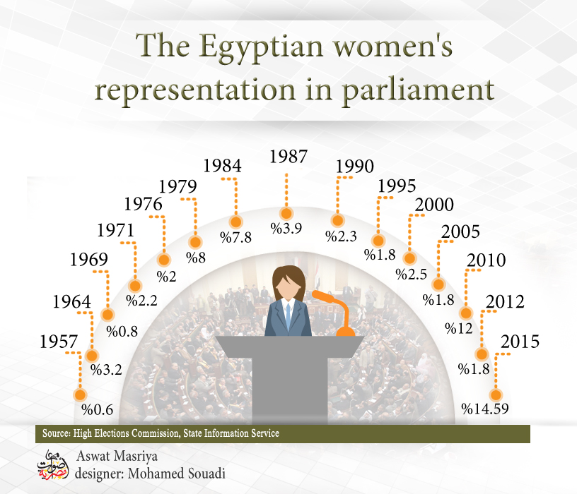 In numbers: Egyptian women in parliament throughout history