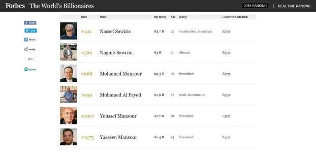 ناصف ساويرس يخسر نصف ثروته .. ويظل أغنى المصريين في فوربس