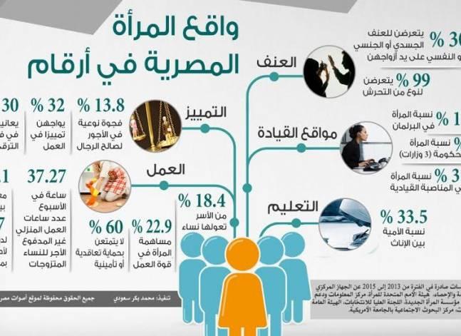 الإحصاء: العنف الزوجي ينخفض بارتفاع مستوى التعليم