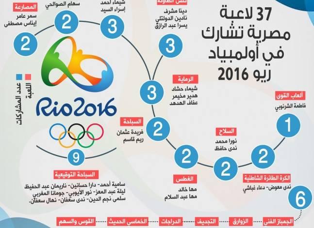 وجوه نسائية مشرفة في الأولمبياد (ملف تفاعلي)