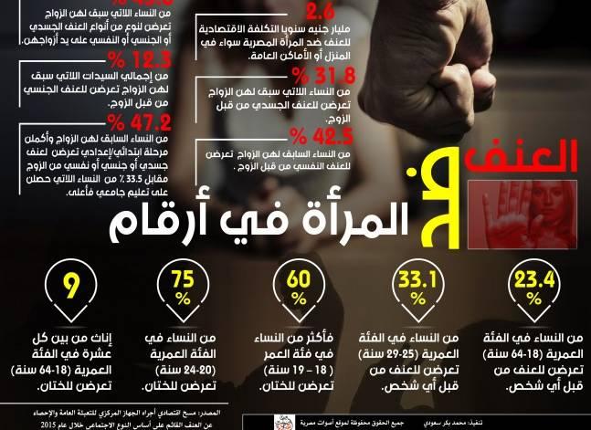 """""""ماعت"""" تطالب البرلمان بسرعة إقرار قانون لتجريم العنف ضد المرأة"""