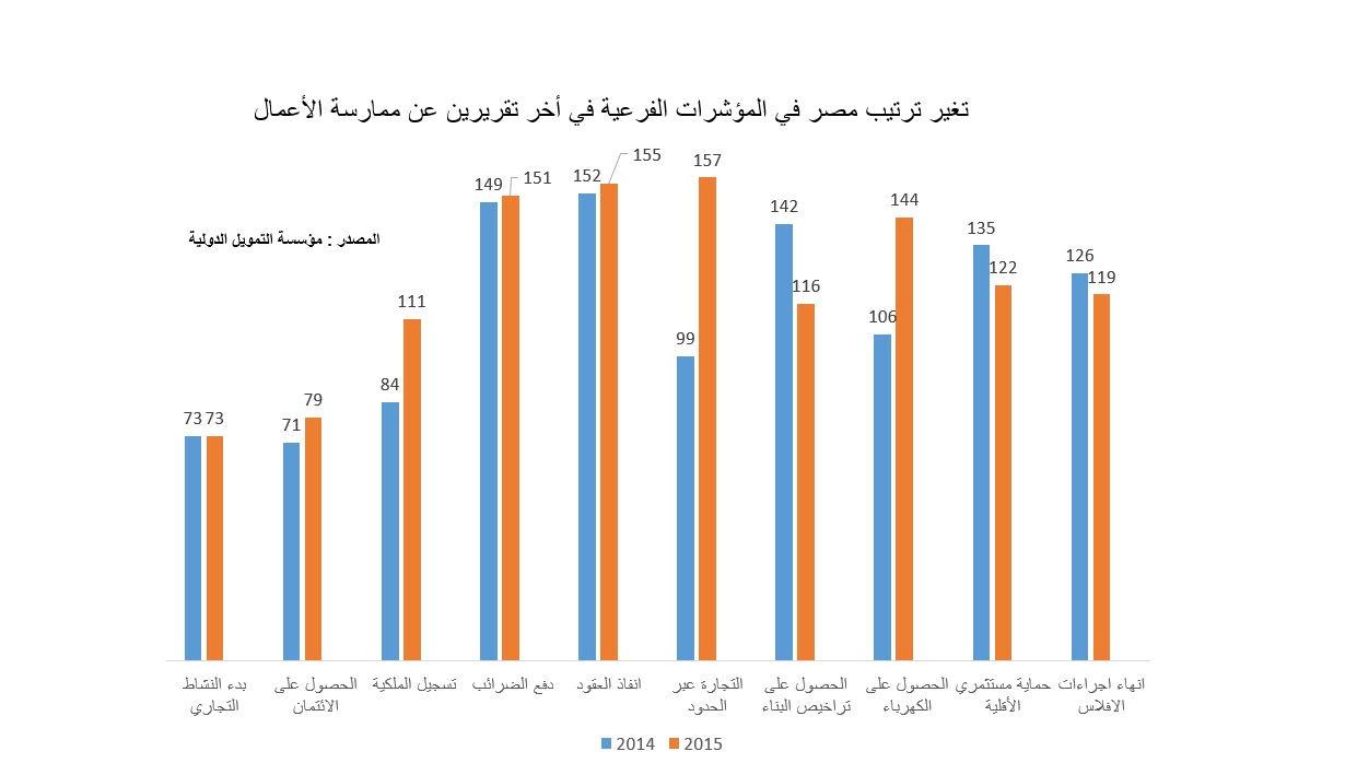 مصر تتراجع 19 مركزا في مؤشر ممارسة الأعمال وتحصل على صفر في الثقة في الكهرباء